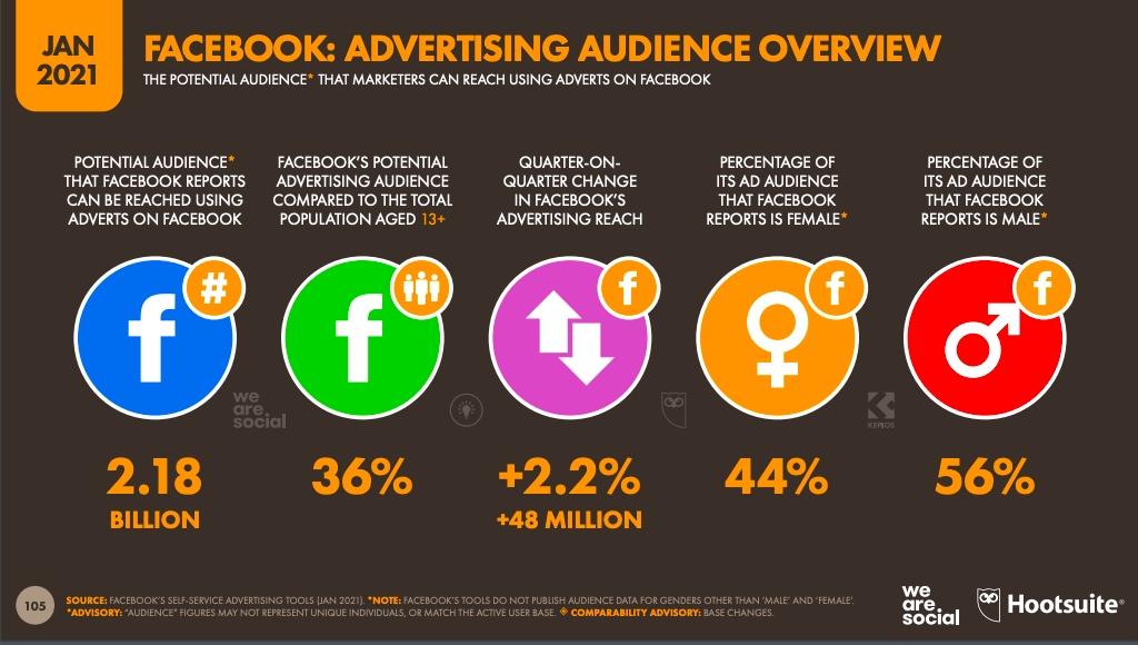 potensial audiens di facebook tahun 2021 mencapai 2,18 Milyard, sumber di hootsuite.