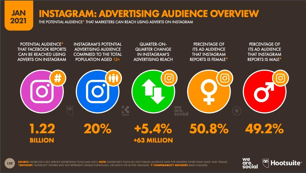 potensial audiens di instagram tahun 2021, sumber di hootsuite.